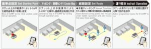 ビジョンシステム搭載無人搬送ロボットS-CART-V100_単体運用例