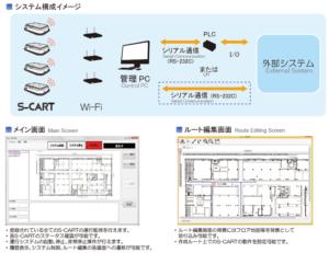 ビジョンシステム搭載無人搬送ロボットS-CART-V100_S-CART管理システム