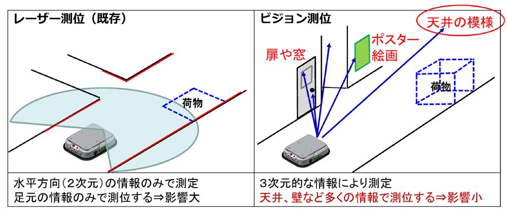 ビジョンシステム搭載無人搬送ロボットS-CART-V100_S-CART-V性能比較