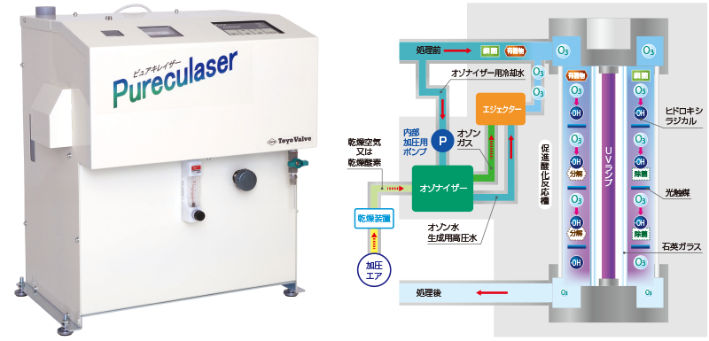 水処理装置ピュアキレイザー_三位一体構造