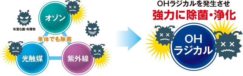 水処理装置ピュアキレイザー_促進酸化処理法(AOP)の解説