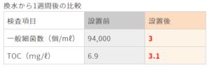 水処理装置ピュアキレイザー_換水から1週間後の比較