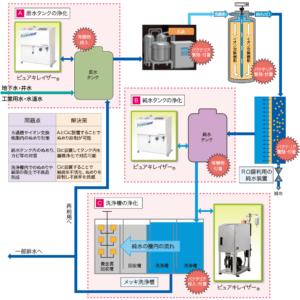 水処理装置ピュアキレイザー_純水ラインでの設置事例
