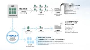 水溶性廃液処理装置FRIENDLYシリーズ_廃液の排出量を大幅に削減