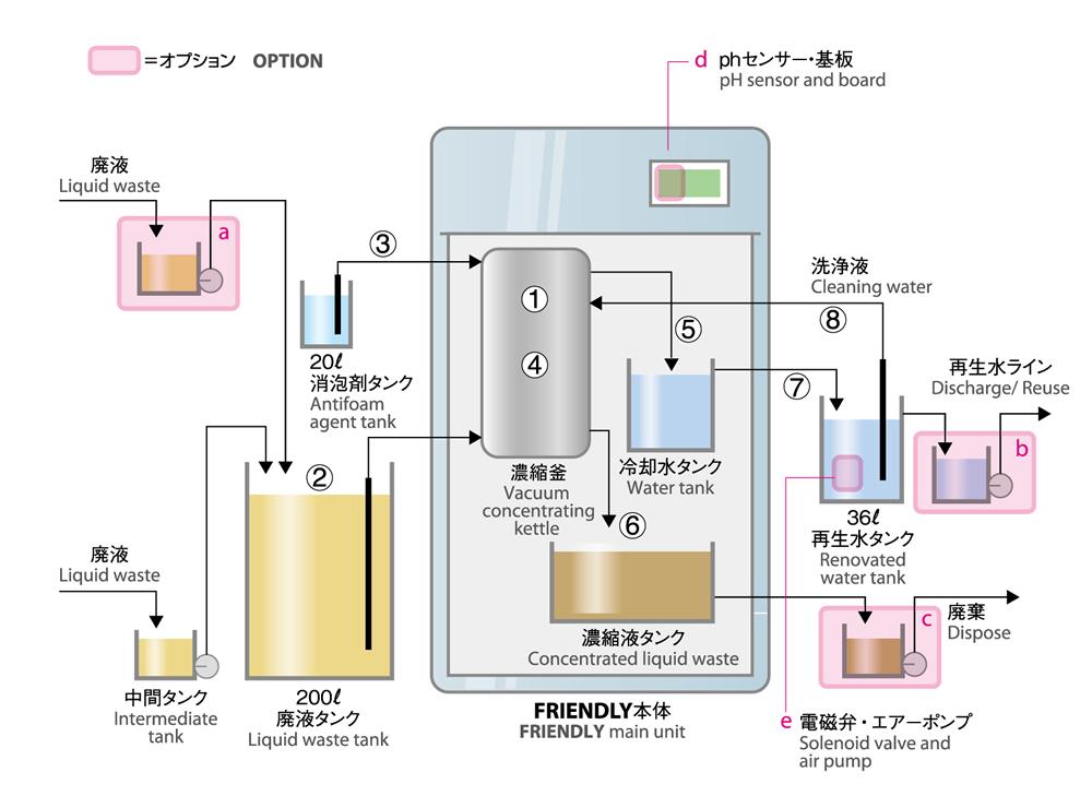 水溶性廃液処理装置FRIENDLYシリーズ_FRIENDLYの構造