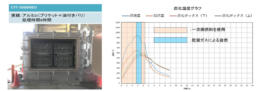 アルミブリケットの脱脂脱水処理時の炉内温度曲線