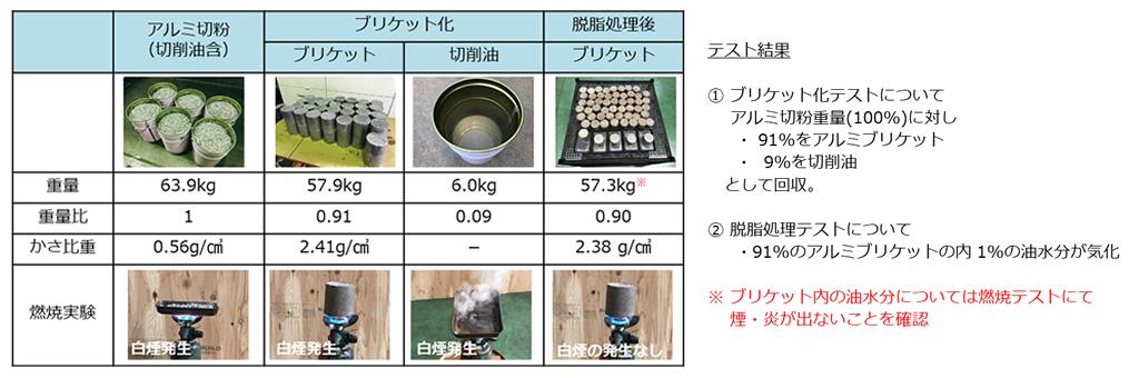 アルミ切粉リサイクルシステム_アルミ切粉のブリケット化&脱脂処理テスト