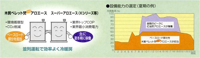 木質ペレット焚バイオアロエース_年間を通しCO2削減環境貢献の最強コンビ