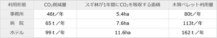 木質ペレット焚バイオアロエース_木質ペレットを利用した空調機を導入したときのCO2削減メリット