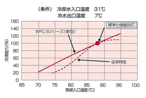 温水焚アロエース_低熱源での効率アップ