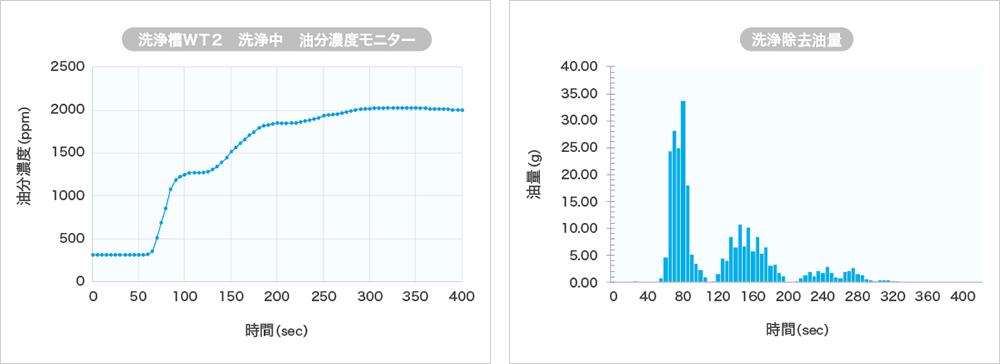 炭化水素系部品洗浄機知能シリーズ_最適洗浄時間の計測が可能