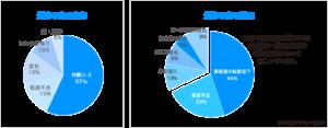 炭化水素系部品洗浄機知能シリーズ_洗浄不良の低減稼動効率の向上