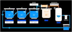 炭化水素系部品洗浄機知能シリーズ_洗浄槽の油分濃度ppmをリアルタイムで表示