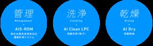 炭化水素系部品洗浄機知能シリーズ_管理洗浄乾燥