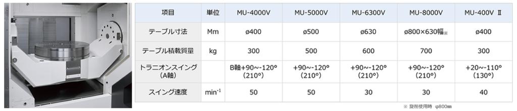 高速・高精度トラニオンテーブル
